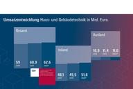 Marktdatenbericht Haus- und Gebäudetechnik 2019 / 2020